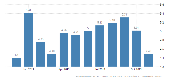 Mexico Unemployment Rate Falls for the Second Straight Month
