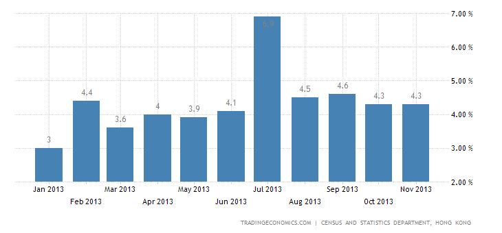 Hong Kong Inflation Rate Steady at 4.3% in November