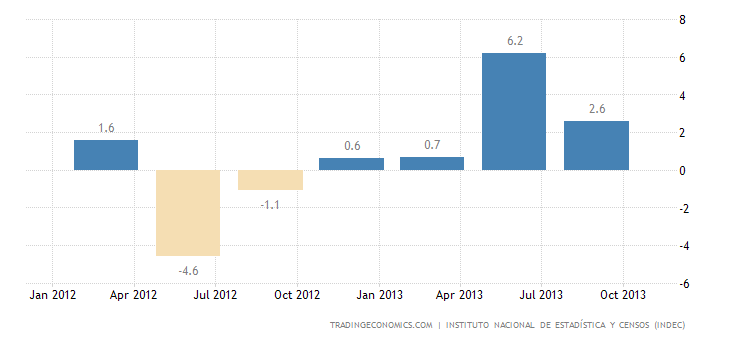 Argentina GDP Growth Slows in Q3