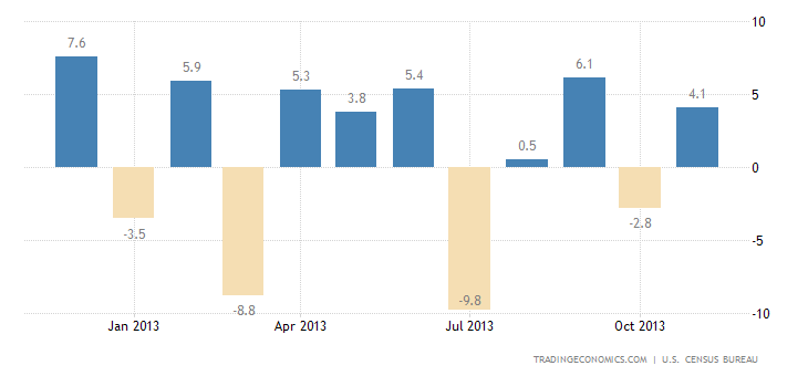 US Durable Goods Orders Rise in November