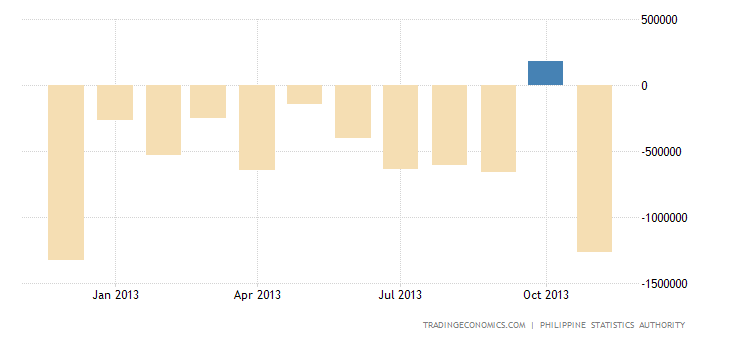 Philippines Trade Balance Turns Into a Surplus in October