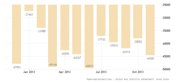 Hong Kong Trade Deficit Widens Slightly in November