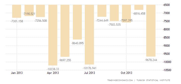 Turkish Trade Deficit Edges Down in November