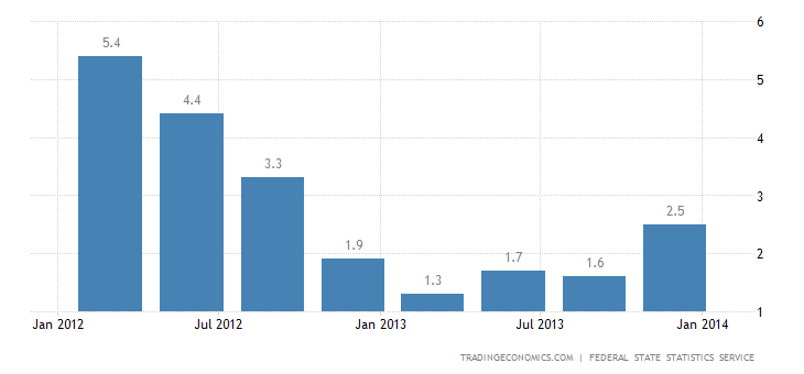 Russian GDP Confirmed Up by 1.2% In Q3