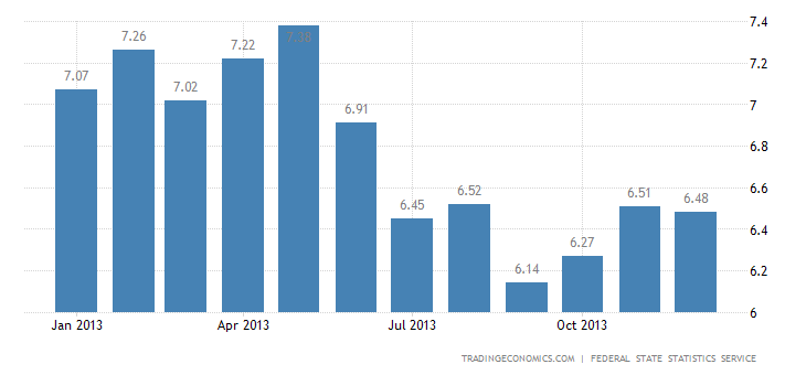 Russian Inflation Stable At 6.5% in December