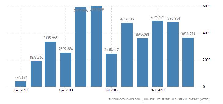 South Korea Trade Surplus Widens 104% YoY in December