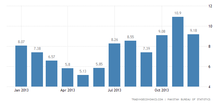 Pakistan Inflation Rate Falls in December