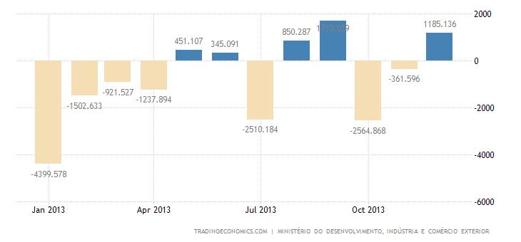 Brazil 2013 Trade Surplus the Lowest Since 2001