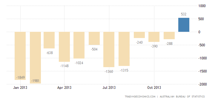 Australian Trade Deficit Down to 8-Month Low in November