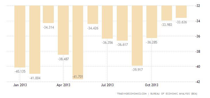 US Trade Deficit Shrinks in November