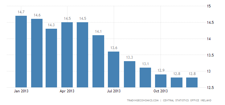 Ireland Unemployment Rate Falls to 12.4% in December