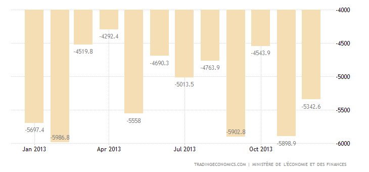 French Trade Deficit Widens in November
