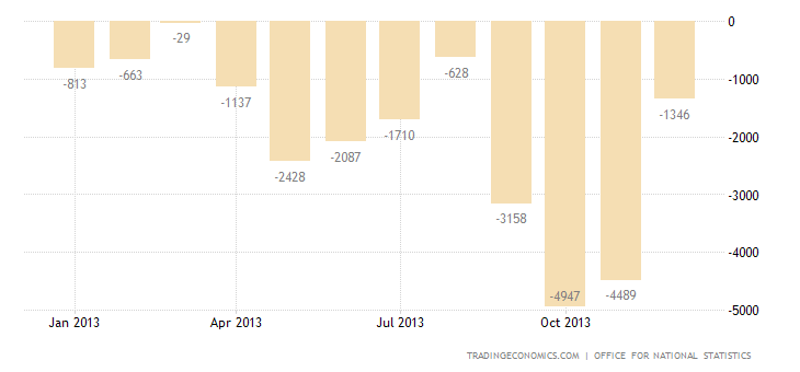 United Kingdom Trade Deficit Widens in November