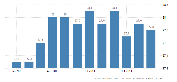 Greek Unemployment Rate Up to 27.8% in October