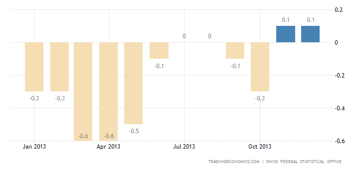 Swiss Inflation Rate Unchanged at 0.1% in December