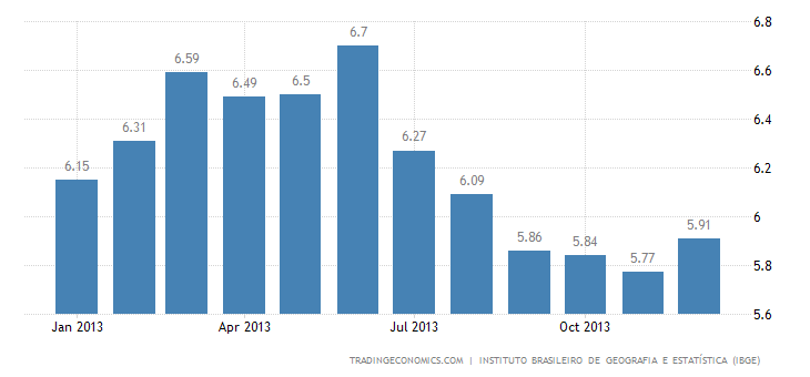 Brazil Inflation Rate Accelerates in December