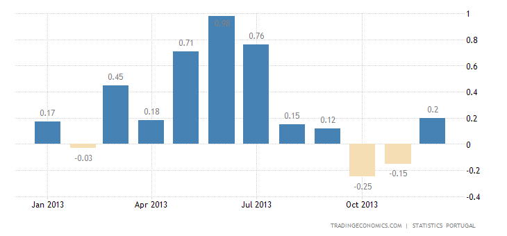 Portuguese Inflation Rate Rises 0.2% in December