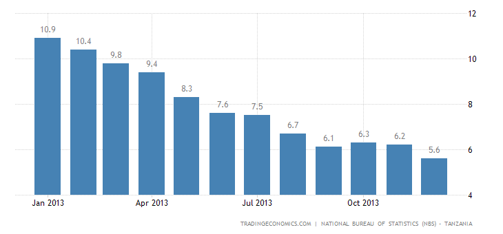 Tanzania Inflation Rate Slows in December