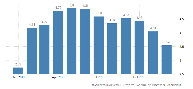 Mozambique Inflation Rate Slows to 3.54% in December