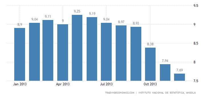 Angola Inflation Rate at 7.69% in December