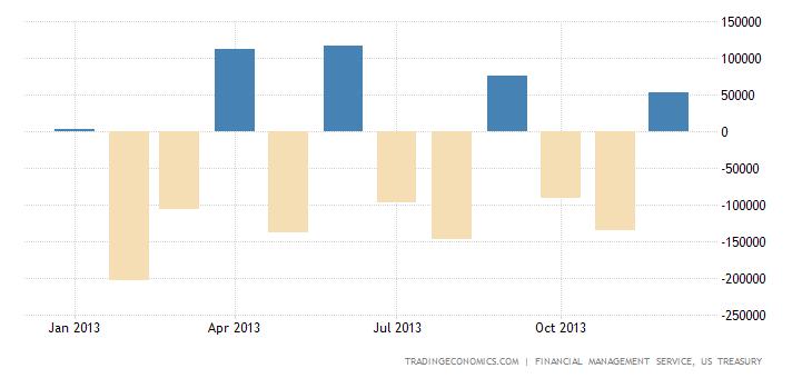 U.S. Posts Budget Surplus In December