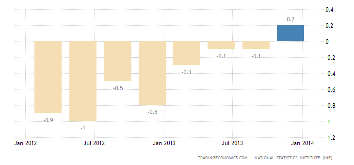 Spanish Economy Expands 0.3% in Q4