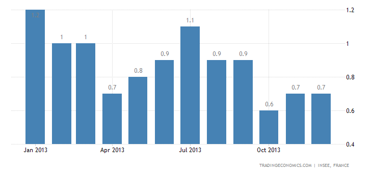 French Inflation Rate Stable at 0.7% in December
