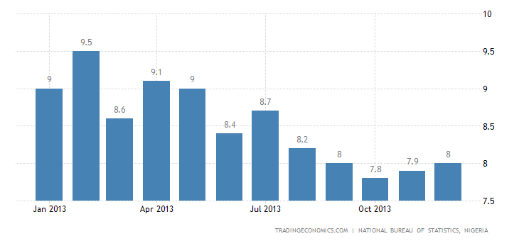 Nigeria Inflation Rate Rises in December