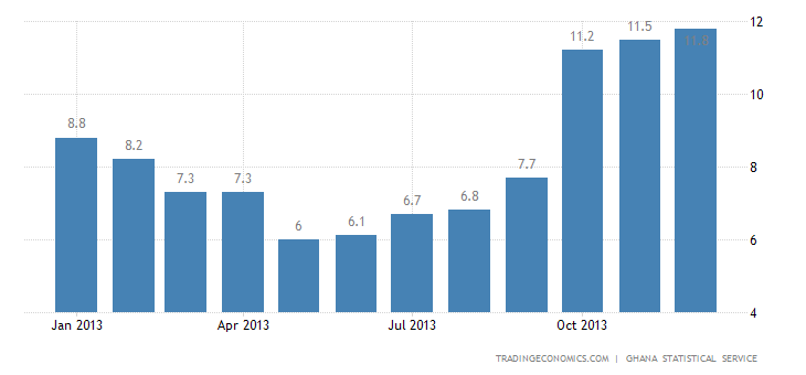 Ghana Inflation Rate Edges Up to 13.5% in December