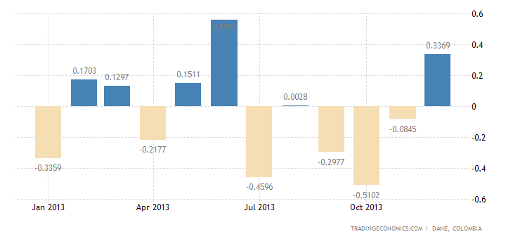 Colombia Trade Deficit Narrows in November