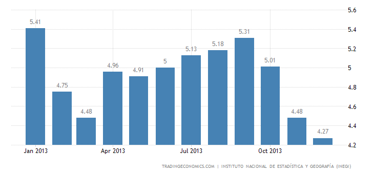 Mexico Unemployment Rate Down to 5-Year Low