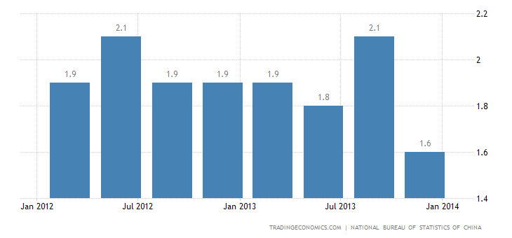 China's GDP Expands 1.8% QoQ in Q4 2013