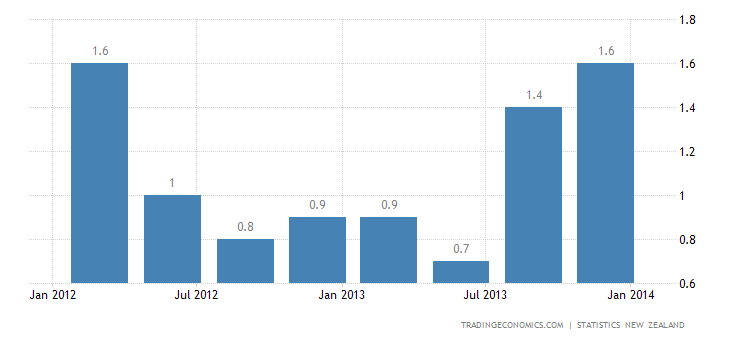 New Zealand Inflation Rate Edges Up to 1.6% in Q4 2013