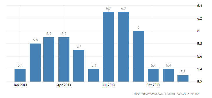 South Africa Inflation Rate Accelerates in December