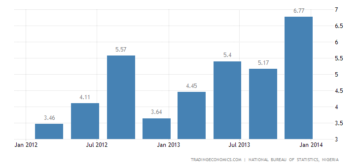 Nigeria GDP Expands 7.67% in Q4 2013