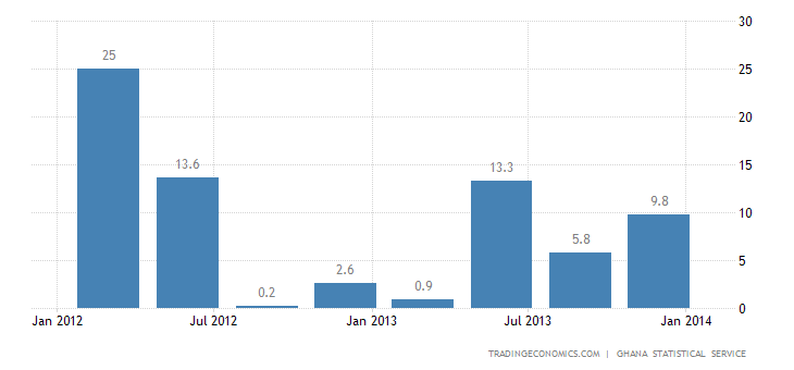 Ghana Q3 2013 GDP Disappoints
