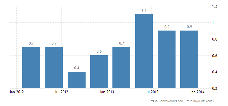 South Korea GDP Growth Matches Expectations in Q4 2013