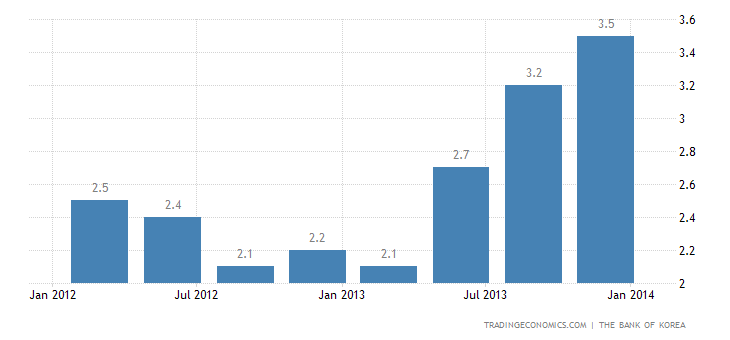 South Korea GDP Advances 3.9% YoY in Q4 2013