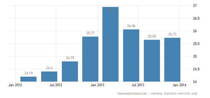 Spanish Unemployment Rate at 26% in Q4 2013