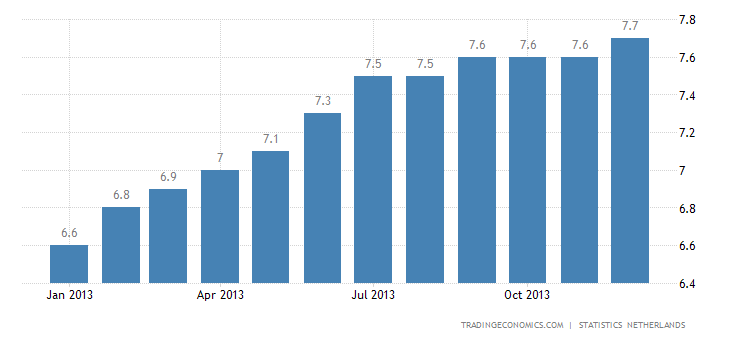 Dutch Unemployment Rises in December
