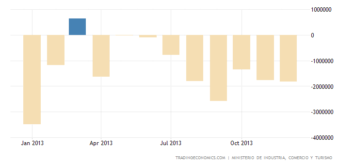 Spanish Trade Deficit Widens in November