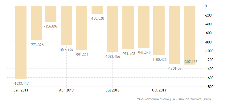 Japan Reports Record Annual Trade Deficit in 2013