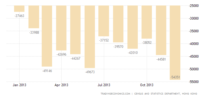 Hong Kong Trade Deficit Widens in December