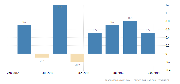 UK GDP Growth Matches Expectations in Q4 2013