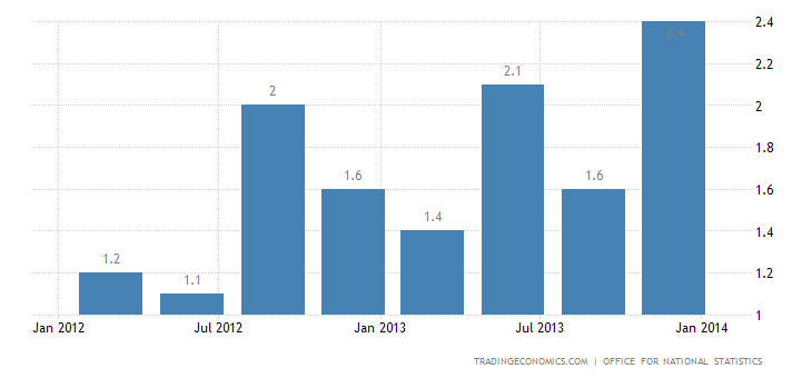 UK GDP Advances 2.8% YoY in Q4 2013