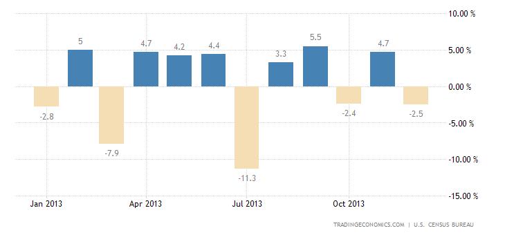 US Durable Goods Orders Fall in December