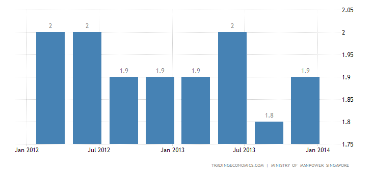 Singapore Unemployment Rate Steady at 1.8% in Q4 2013