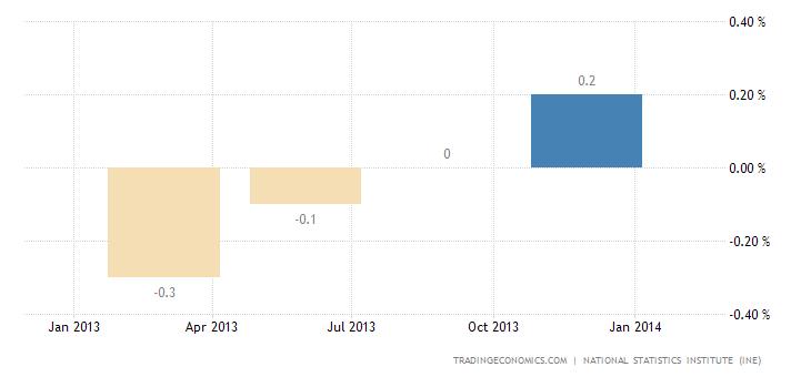 Spanish Economy Accelerates in Q4 2013