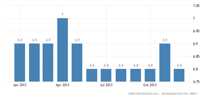 German Unemployment Rate Unchanged at 5.1% in December