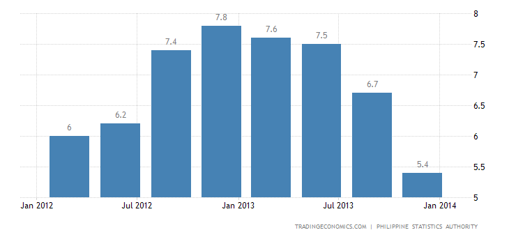 Philippines Q4 2013 GDP Growth Hurt by Typhoon Haiyan